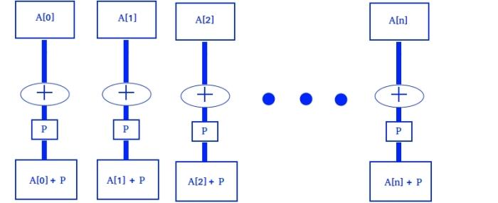 arrayNElementos+P